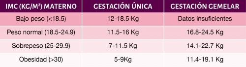 taula-sobrepeso